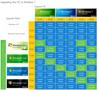 نسخه های ویندوز که قابلیت آپگرید به ویندوز ۷ را دارد