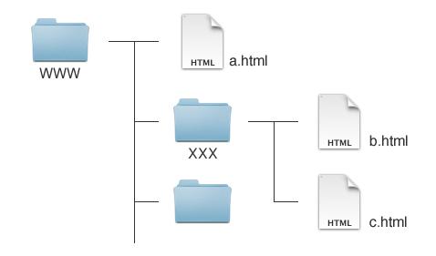 رابطه های در لینک گذاری HTML