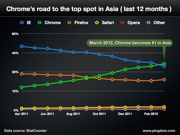 گوگل کروم در آسیا