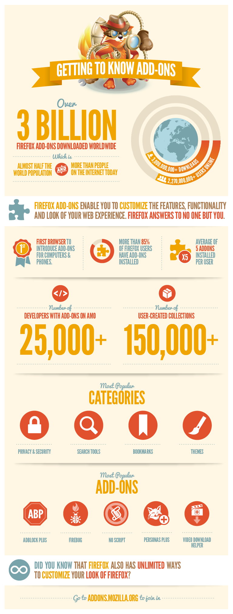 Infographic firefox addons